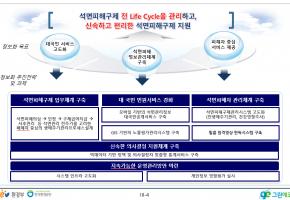 석면피해구제 전 Life Cycle 관리 정보화 비전 체계